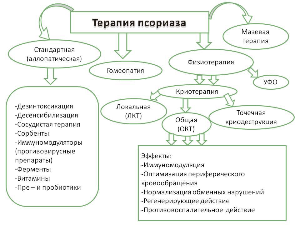 доклад лечение псориаза